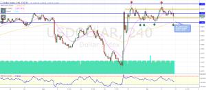 XAU/USD Forexsnapshot