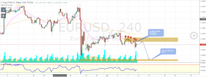 EURUSD Forex Selling Opportunity